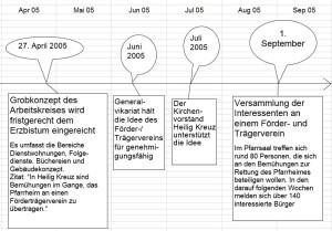 Geschichte der Gründung 2
